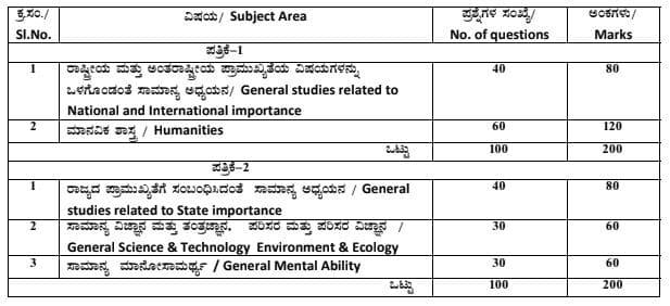 graphic relating to Full Focus Planner Pdf Download named Karnataka General public Support Fee (KPSC) KAS Syllabus PDF